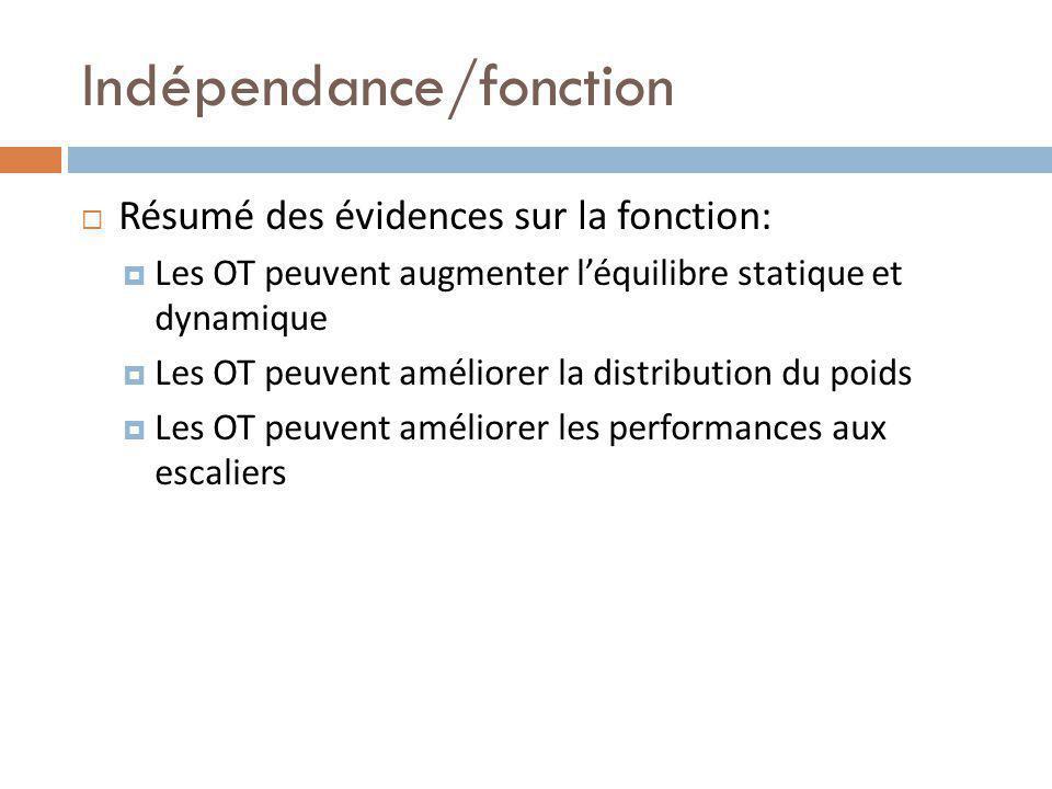 Indépendance/fonction Résumé des évidences sur la fonction: Les OT peuvent augmenter léquilibre statique et dynamique Les OT peuvent améliorer la distribution du poids Les OT peuvent améliorer les performances aux escaliers