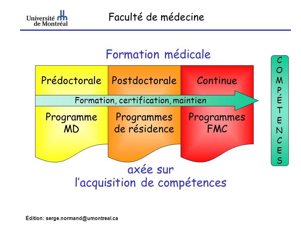 Édition: serge.normand@umontreal.ca Exemple Plan directeur adapté CanMEDS 2000