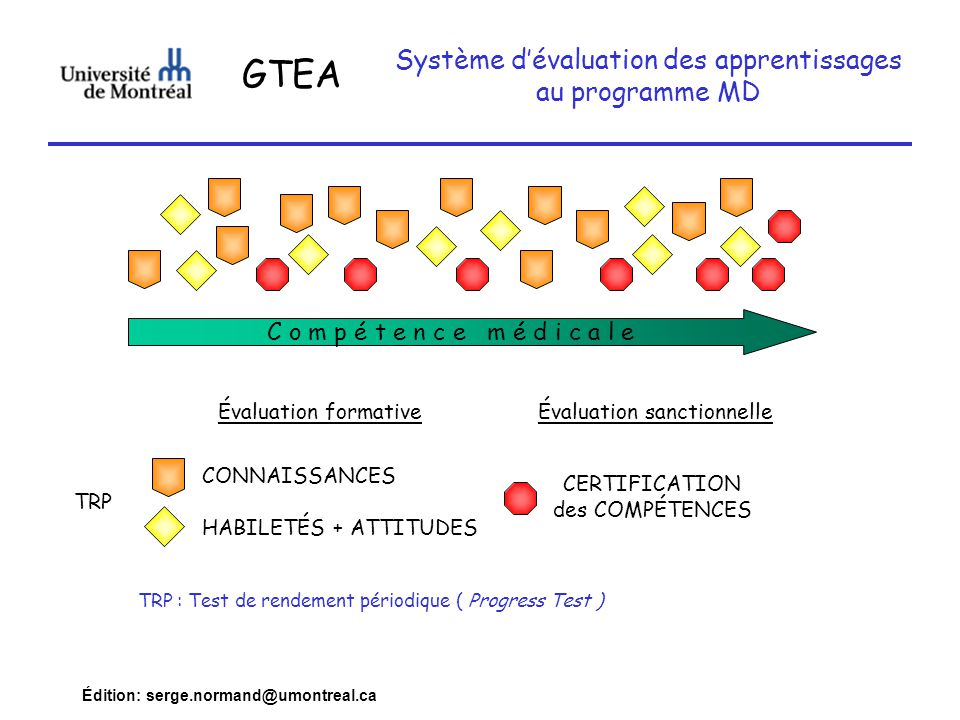 Édition: serge.normand@umontreal.ca CONNAISSANCES CERTIFICATION des COMPÉTENCES Évaluation formativeÉvaluation sanctionnelle HABILETÉS + ATTITUDES C o m p é t e n c e m é d i c a l e TRP : Test de rendement périodique ( Progress Test ) TRP Système dévaluation des apprentissages au programme MD GTEA