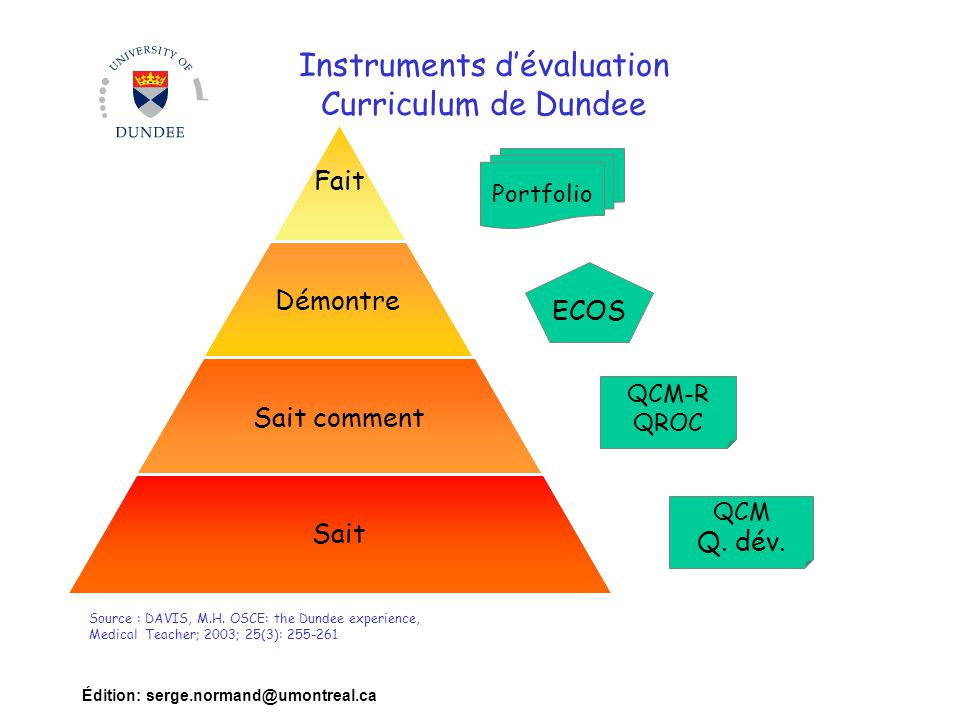 Édition: serge.normand@umontreal.ca Instruments dévaluation Curriculum de Dundee Fait Démontre Sait comment Sait Source : DAVIS, M.H. OSCE: the Dundee