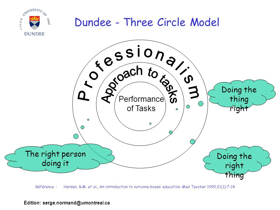 Édition: serge.normand@umontreal.ca Dundee - Three Circle Model Performance of Tasks Doing the right thing Doing the thing right The right person doing it Référence :Harden, R.M.