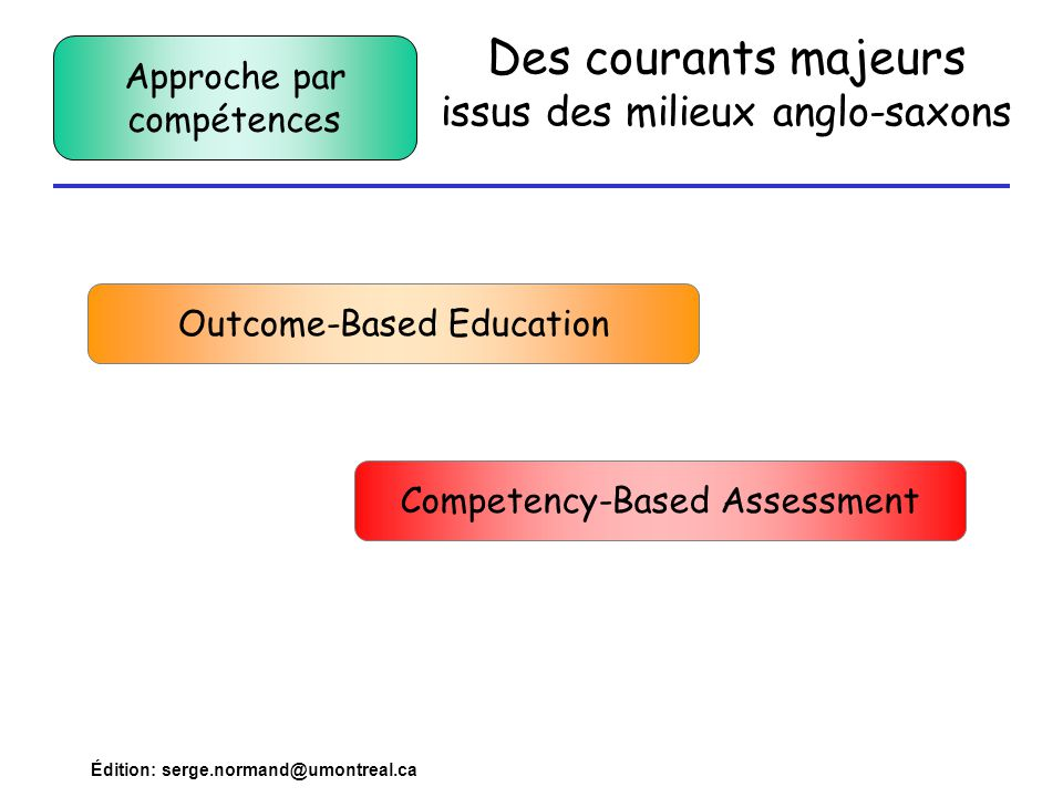 Édition: serge.normand@umontreal.ca Des courants majeurs issus des milieux anglo-saxons Outcome-Based Education Competency-Based Assessment Approche p