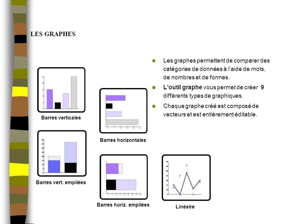 LES GRAPHES Les graphes permettent de comparer des catégories de données à laide de mots, de nombres et de formes.
