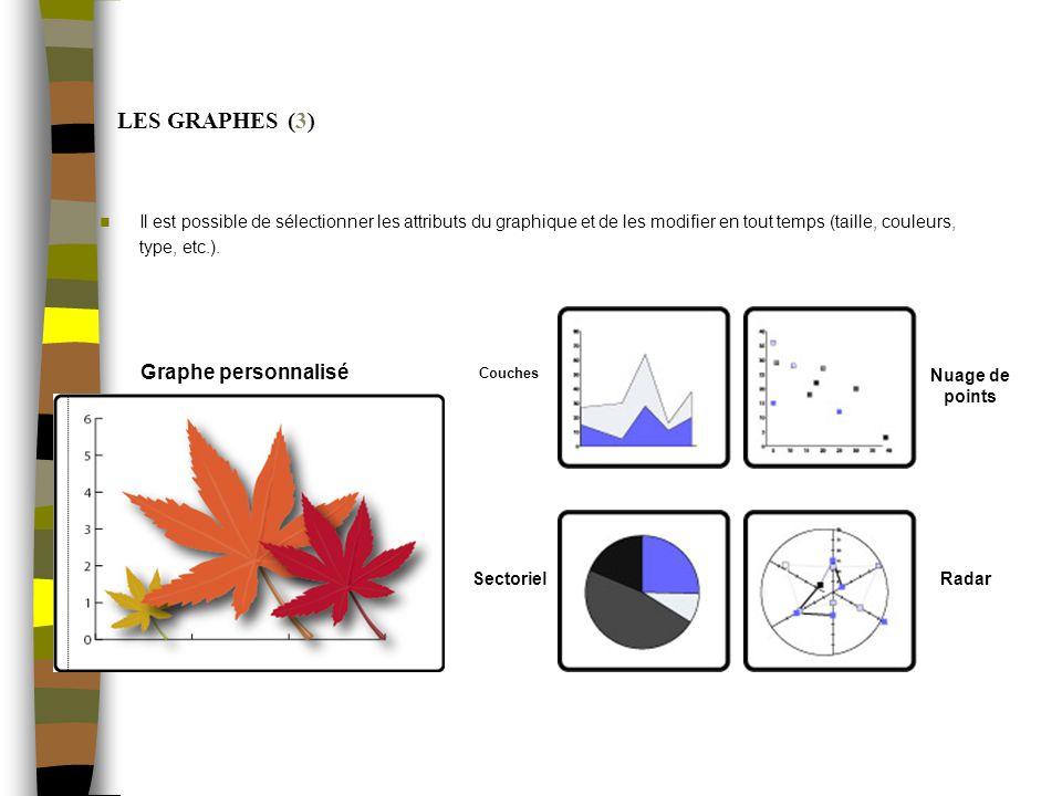 LES GRAPHES (3) Il est possible de sélectionner les attributs du graphique et de les modifier en tout temps (taille, couleurs, type, etc.).