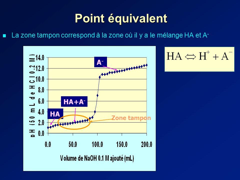 Point équivalent La zone tampon correspond à la zone où il y a le mélange HA et A - A-A- HA+A - HA Zone tampon