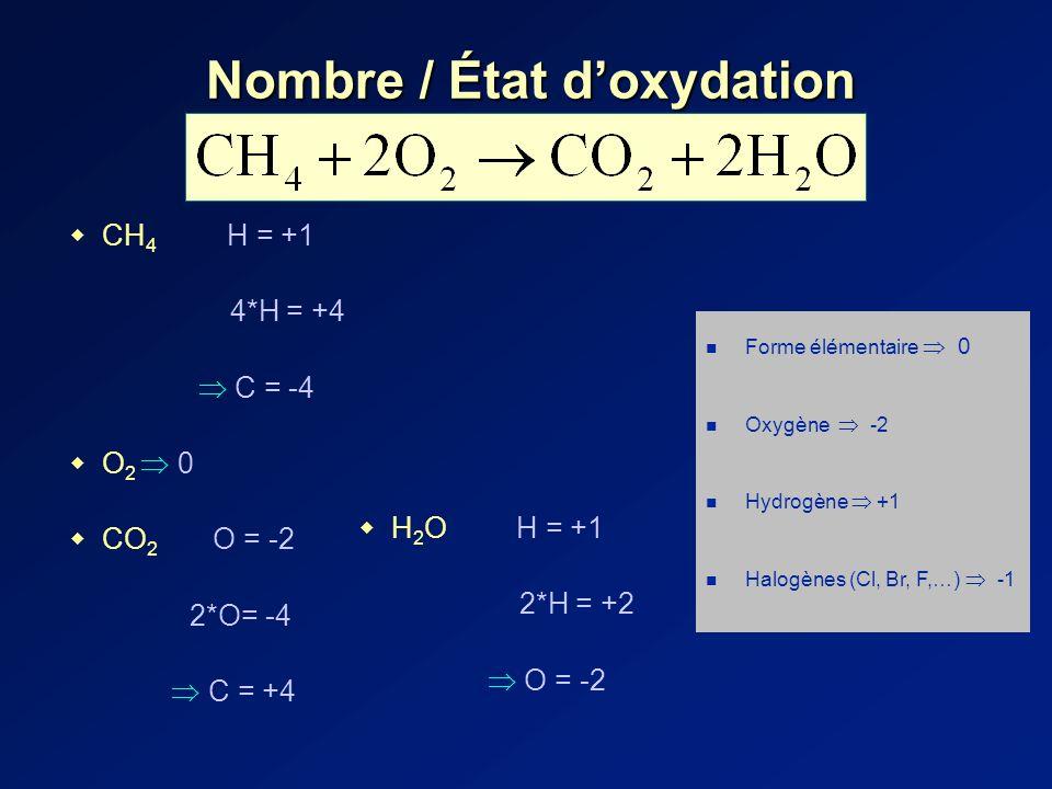 CH 4 H = +1 4*H = +4 C = -4 O 2 0 CO 2 O = -2 2*O= -4 C = +4 Nombre / État doxydation Forme élémentaire 0 Oxygène -2 Hydrogène +1 Halogènes (Cl, Br, F,…) -1 H 2 O H = +1 2*H = +2 O = -2