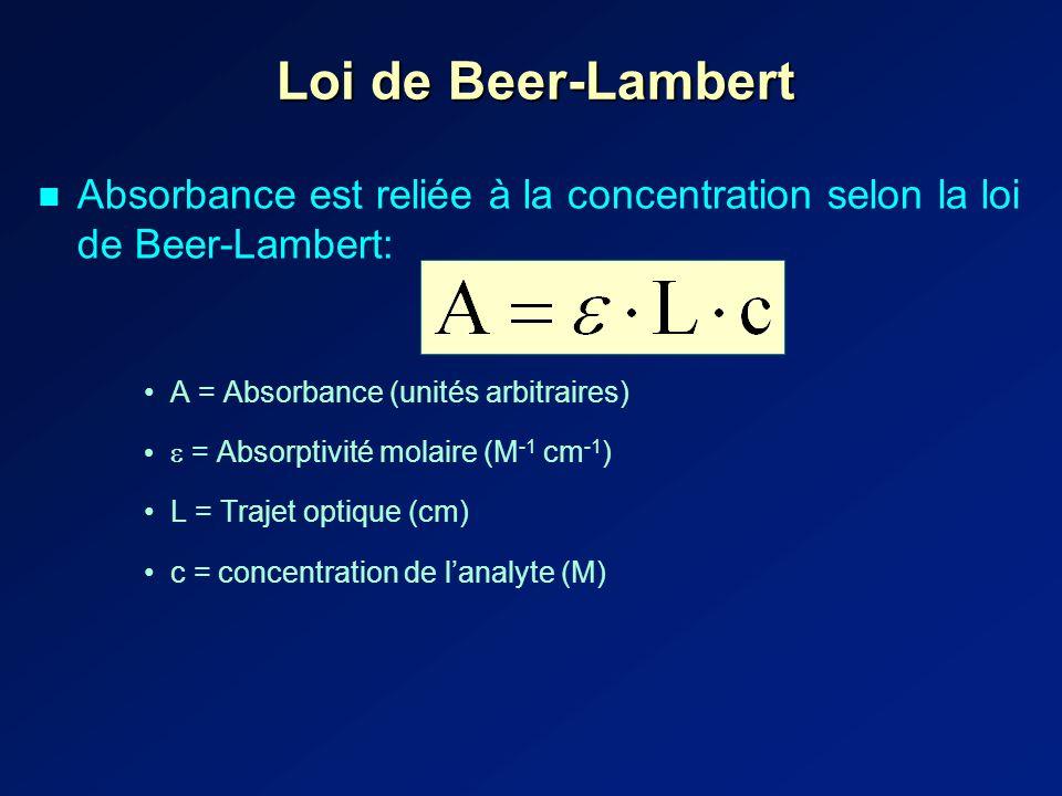 Loi de Beer-Lambert Absorbance est reliée à la concentration selon la loi de Beer-Lambert: A = Absorbance (unités arbitraires) = Absorptivité molaire (M -1 cm -1 ) L = Trajet optique (cm) c = concentration de lanalyte (M)