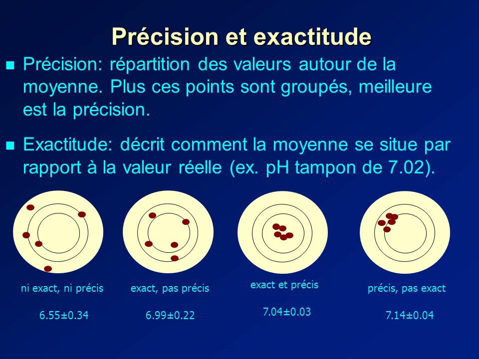 Précision et exactitude Précision: répartition des valeurs autour de la moyenne.