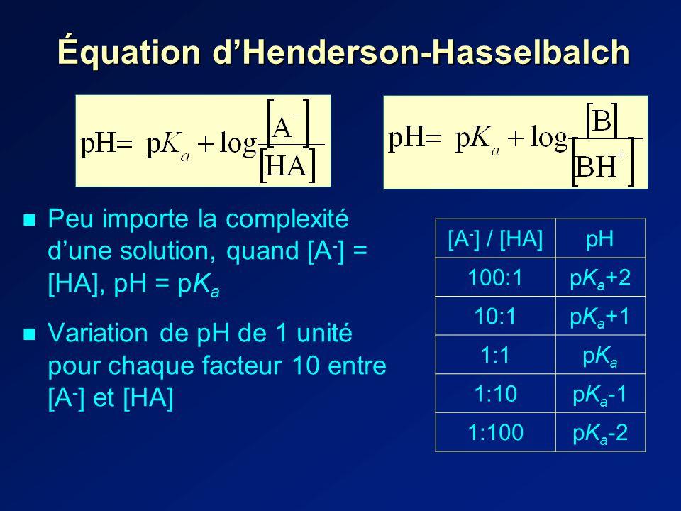 Peu importe la complexité dune solution, quand [A - ] = [HA], pH = pK a Variation de pH de 1 unité pour chaque facteur 10 entre [A - ] et [HA] Équation dHenderson-Hasselbalch [A - ] / [HA]pH 100:1pK a +2 10:1pK a +1 1:1pKapKa 1:10pK a -1 1:100pK a -2