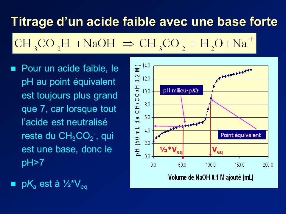 Titrage dun acide faible avec une base forte Pour un acide faible, le pH au point équivalent est toujours plus grand que 7, car lorsque tout lacide est neutralisé reste du CH 3 CO 2 -, qui est une base, donc le pH>7 pK a est à ½*V eq Point équivalent pH milieu-pKa V eq ½*V eq