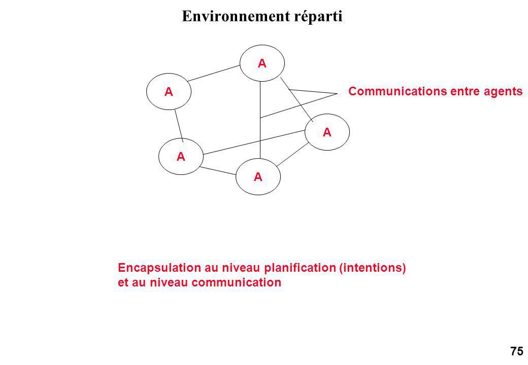 75 Environnement réparti A A A A A Communications entre agents Encapsulation au niveau planification (intentions) et au niveau communication