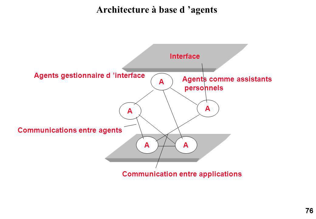 76 Architecture à base d agents Interface A A AA A Communications entre agents Communication entre applications Agents comme assistants personnels Agents gestionnaire d interface