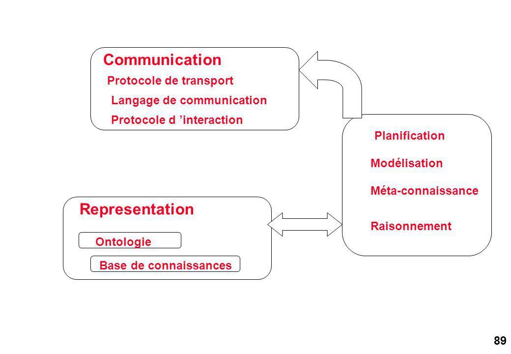 89 Communication Representation Base de connaissances Ontologie Protocole d interaction Langage de communication Protocole de transport Planification Modélisation Méta-connaissance Raisonnement