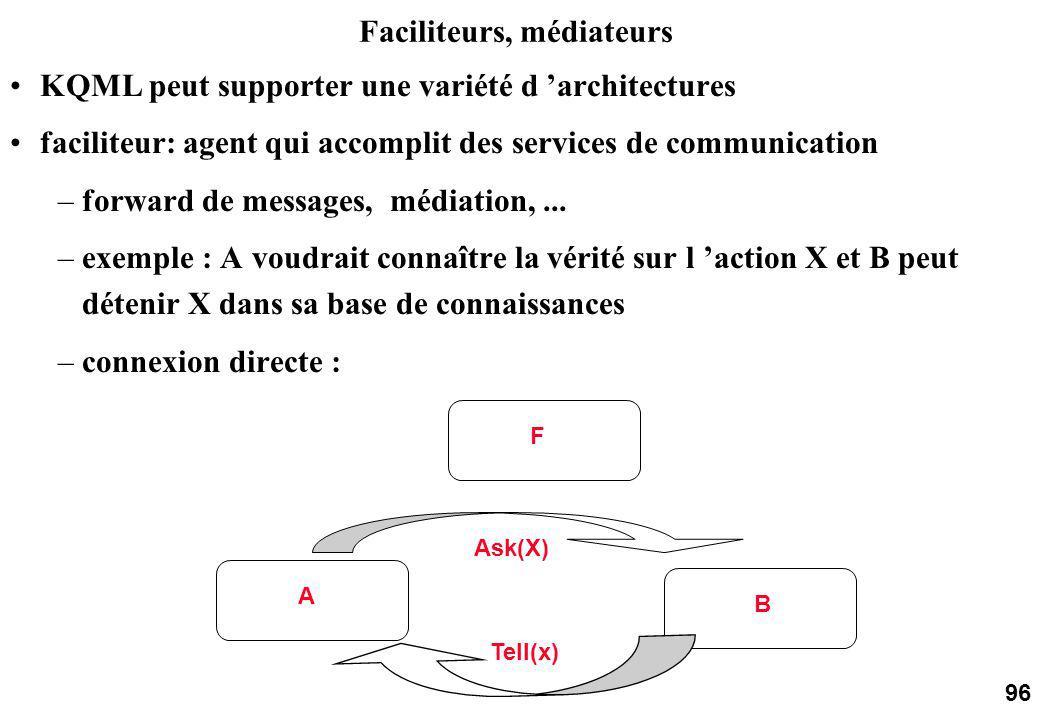 96 KQML peut supporter une variété d architectures faciliteur: agent qui accomplit des services de communication –forward de messages, médiation,...