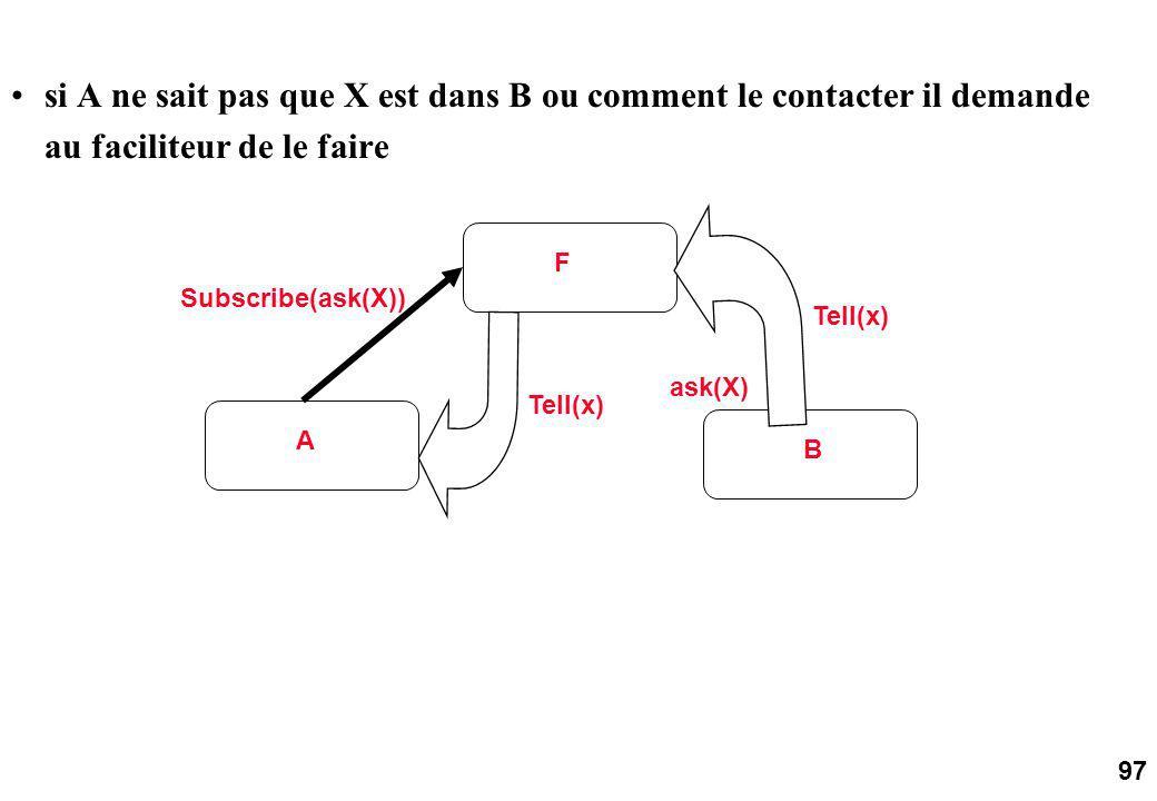 97 si A ne sait pas que X est dans B ou comment le contacter il demande au faciliteur de le faire A F B Tell(x) Subscribe(ask(X)) Tell(x) ask(X)