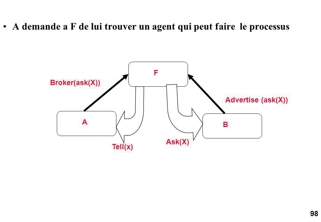 98 A F B Tell(x) Broker(ask(X)) A demande a F de lui trouver un agent qui peut faire le processus Advertise (ask(X)) Ask(X)
