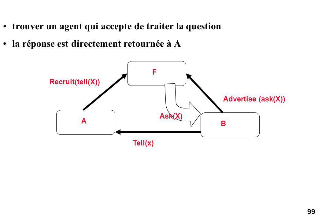 99 A F B Tell(x) Recruit(tell(X)) Advertise (ask(X)) Ask(X) trouver un agent qui accepte de traiter la question la réponse est directement retournée à A