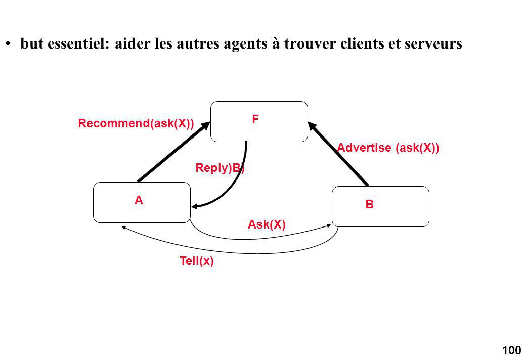100 A F B Tell(x) Recommend(ask(X)) Advertise (ask(X)) Ask(X) Reply)B) but essentiel: aider les autres agents à trouver clients et serveurs