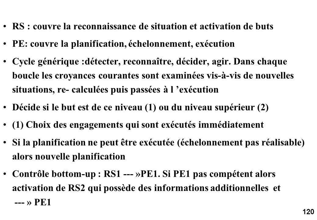 120 RS : couvre la reconnaissance de situation et activation de buts PE: couvre la planification, échelonnement, exécution Cycle générique :détecter, reconnaître, décider, agir.
