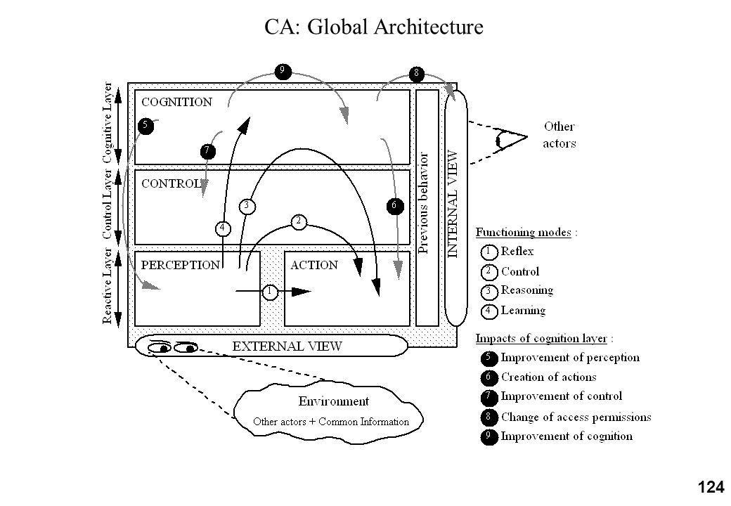 124 CA: Global Architecture