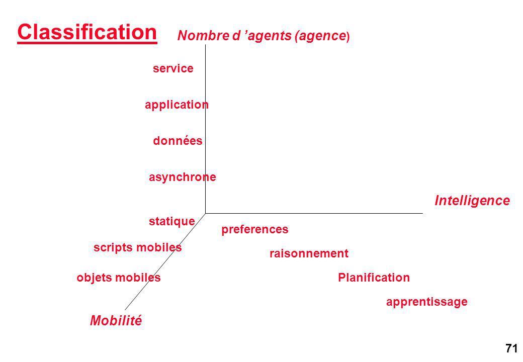 71 Mobilité Intelligence Nombre d agents (agence ) preferences raisonnement Planification apprentissage statique scripts mobiles objets mobiles asynchrone données application service Classification