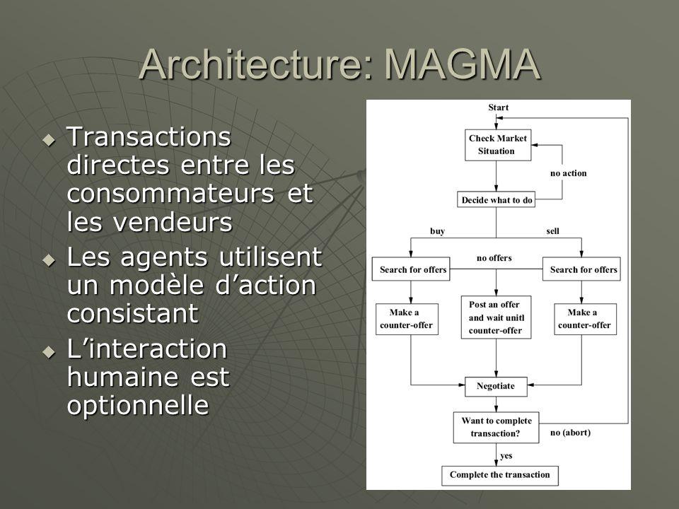 Architecture: MAGMA Transactions directes entre les consommateurs et les vendeurs Transactions directes entre les consommateurs et les vendeurs Les agents utilisent un modèle daction consistant Les agents utilisent un modèle daction consistant Linteraction humaine est optionnelle Linteraction humaine est optionnelle