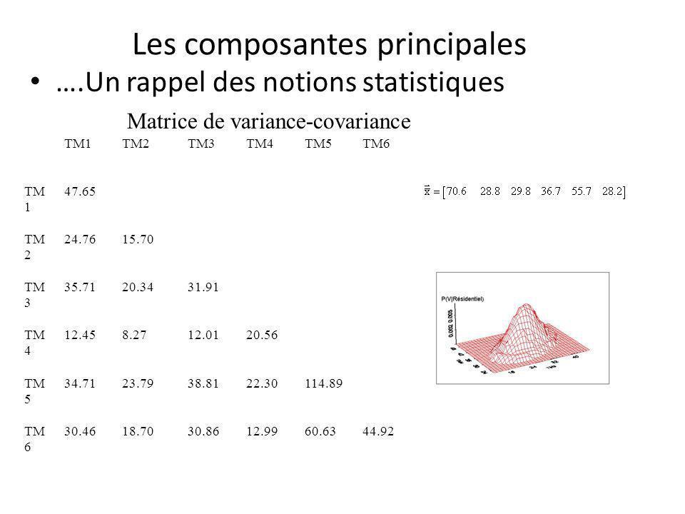 Les composantes principales ….Un rappel des notions statistiques TM1TM2TM3TM4TM5TM6 TM 1 47.65 TM 2 24.7615.70 TM 3 35.7120.3431.91 TM 4 12.458.2712.0