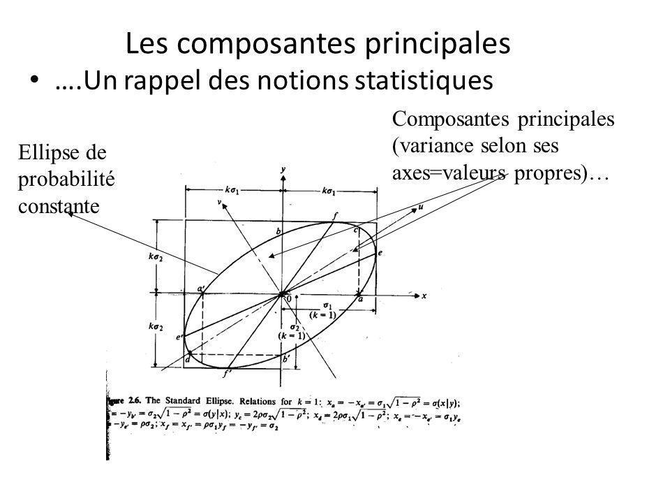 Les composantes principales ….Un rappel des notions statistiques Composantes principales (variance selon ses axes=valeurs propres)… Ellipse de probabi