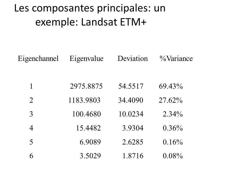 Les composantes principales: un exemple: Landsat ETM+ Eigenchannel Eigenvalue Deviation %Variance 1 2975.8875 54.5517 69.43% 2 1183.9803 34.4090 27.62% 3 100.4680 10.0234 2.34% 4 15.4482 3.9304 0.36% 5 6.9089 2.6285 0.16% 6 3.5029 1.8716 0.08%