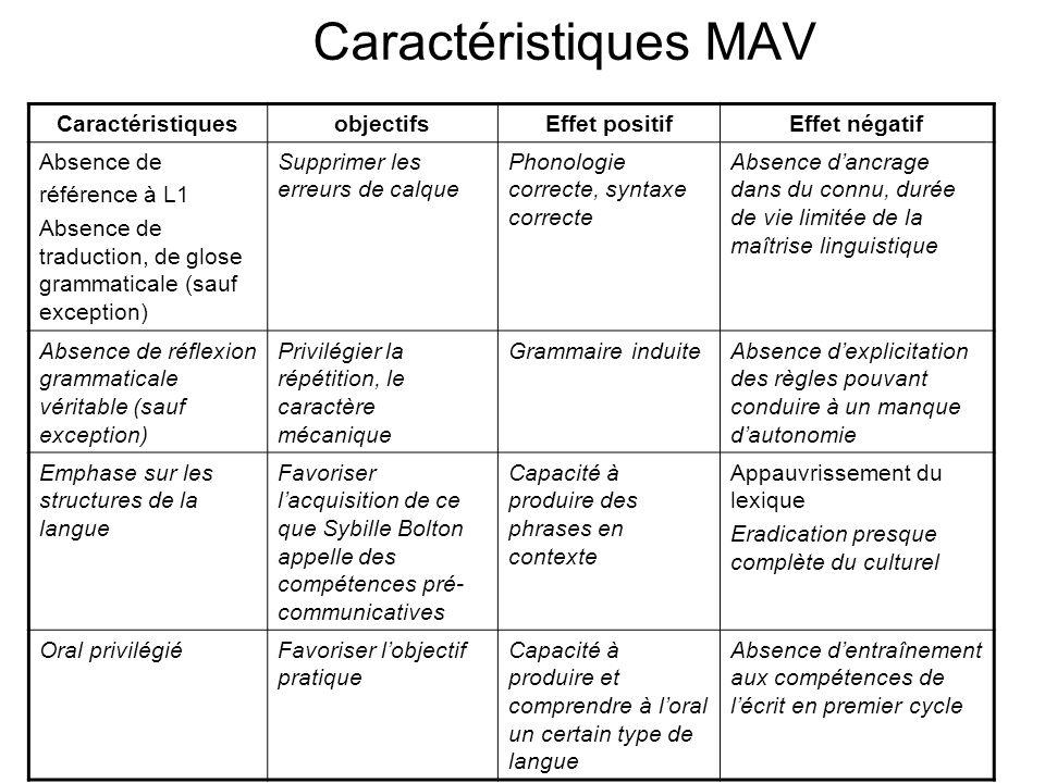 Caractéristiques MAV CaractéristiquesobjectifsEffet positifEffet négatif Absence de référence à L1 Absence de traduction, de glose grammaticale (sauf