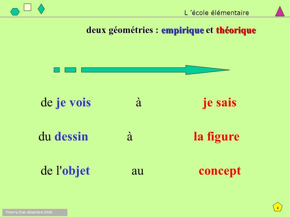 3 Thierry Dias décembre 2006 L'objectif principal est de permettre aux élèves de passer progressivement : d'une géométrie où les objets et leurs propr
