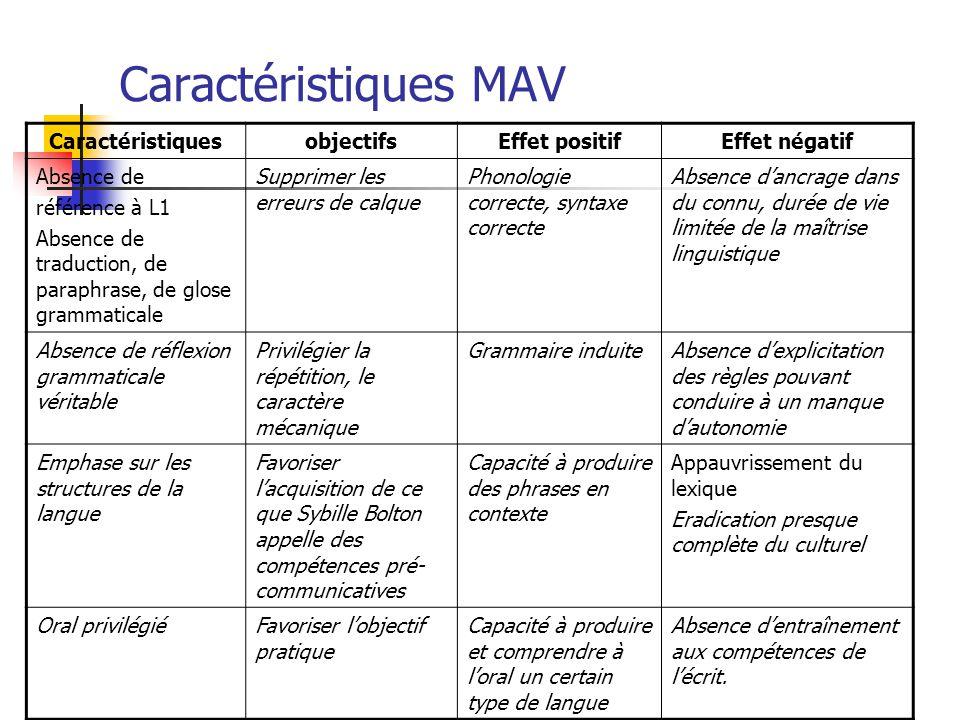 Caractéristiques MAV CaractéristiquesobjectifsEffet positifEffet négatif Absence de référence à L1 Absence de traduction, de paraphrase, de glose gram