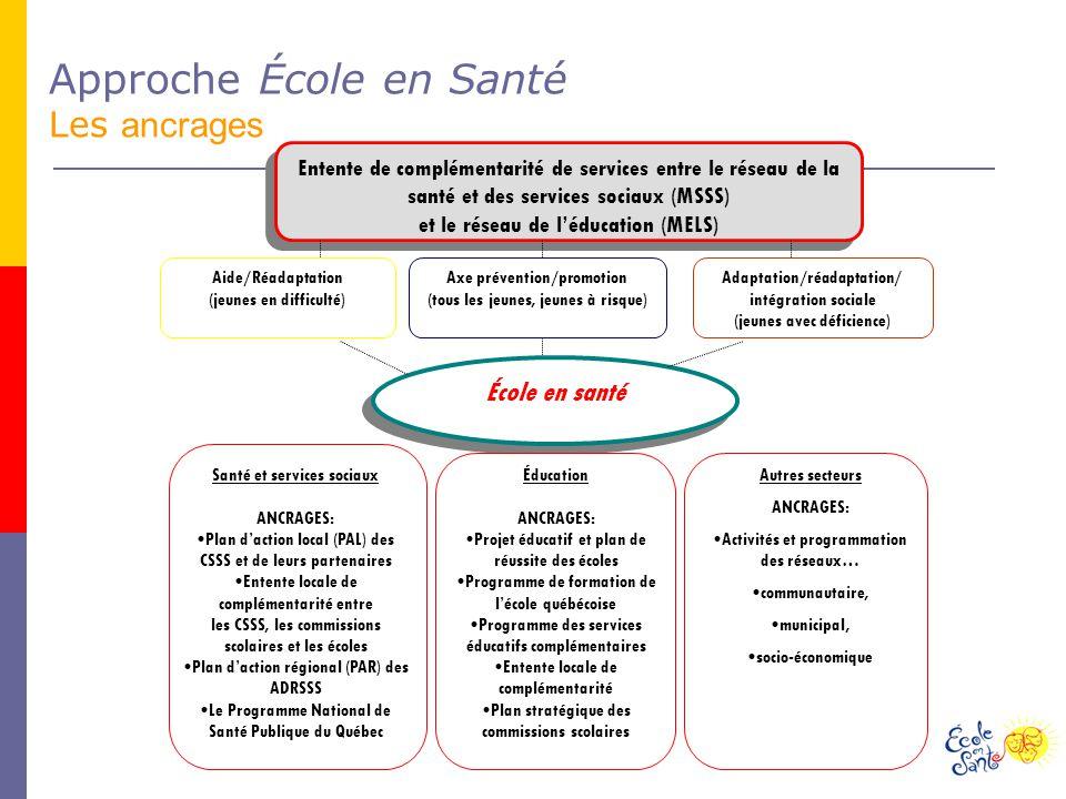 Entente de complémentarité de services entre le réseau de la santé et des services sociaux (MSSS) et le réseau de léducation (MELS) Entente de complémentarité de services entre le réseau de la santé et des services sociaux (MSSS) et le réseau de léducation (MELS) Aide/Réadaptation (jeunes en difficulté) Adaptation/réadaptation/ intégration sociale (jeunes avec déficience) Axe prévention/promotion (tous les jeunes, jeunes à risque) École en santé Approche École en Santé Les ancrages Santé et services sociaux ANCRAGES: Plan daction local (PAL) des CSSS et de leurs partenaires Entente locale de complémentarité entre les CSSS, les commissions scolaires et les écoles Plan daction régional (PAR) des ADRSSS Le Programme National de Santé Publique du Québec Éducation ANCRAGES: Projet éducatif et plan de réussite des écoles Programme de formation de lécole québécoise Programme des services éducatifs complémentaires Entente locale de complémentarité Plan stratégique des commissions scolaires Autres secteurs ANCRAGES: Activités et programmation des réseaux… communautaire, municipal, socio-économique