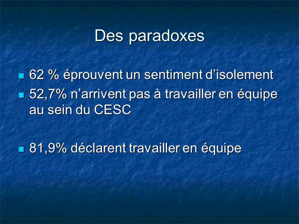 Des paradoxes 62 % éprouvent un sentiment disolement 62 % éprouvent un sentiment disolement 52,7% narrivent pas à travailler en équipe au sein du CESC