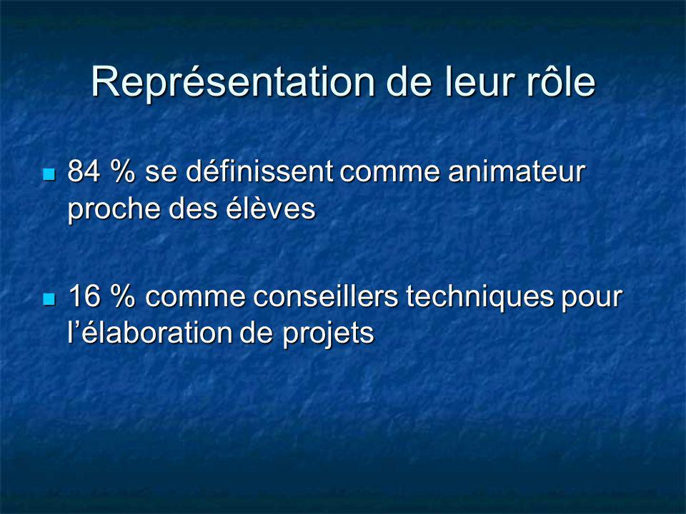 Représentation de leur rôle 84 % se définissent comme animateur proche des élèves 84 % se définissent comme animateur proche des élèves 16 % comme con