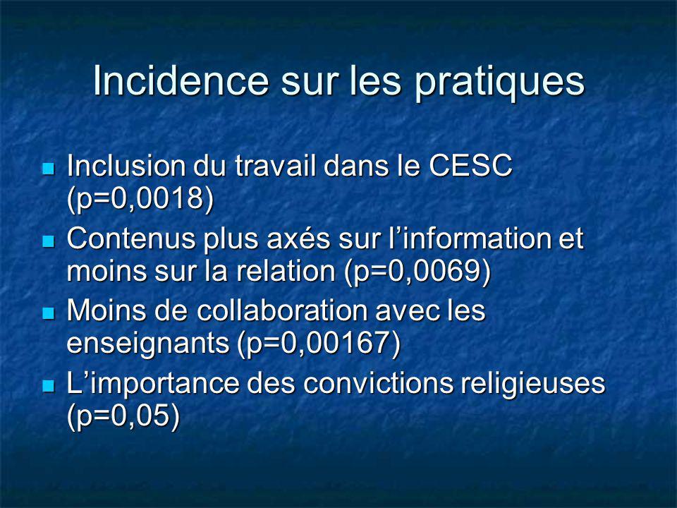 Incidence sur les pratiques Inclusion du travail dans le CESC (p=0,0018) Inclusion du travail dans le CESC (p=0,0018) Contenus plus axés sur linformat