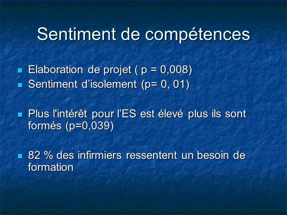 Sentiment de compétences Elaboration de projet ( p = 0,008) Elaboration de projet ( p = 0,008) Sentiment disolement (p= 0, 01) Sentiment disolement (p