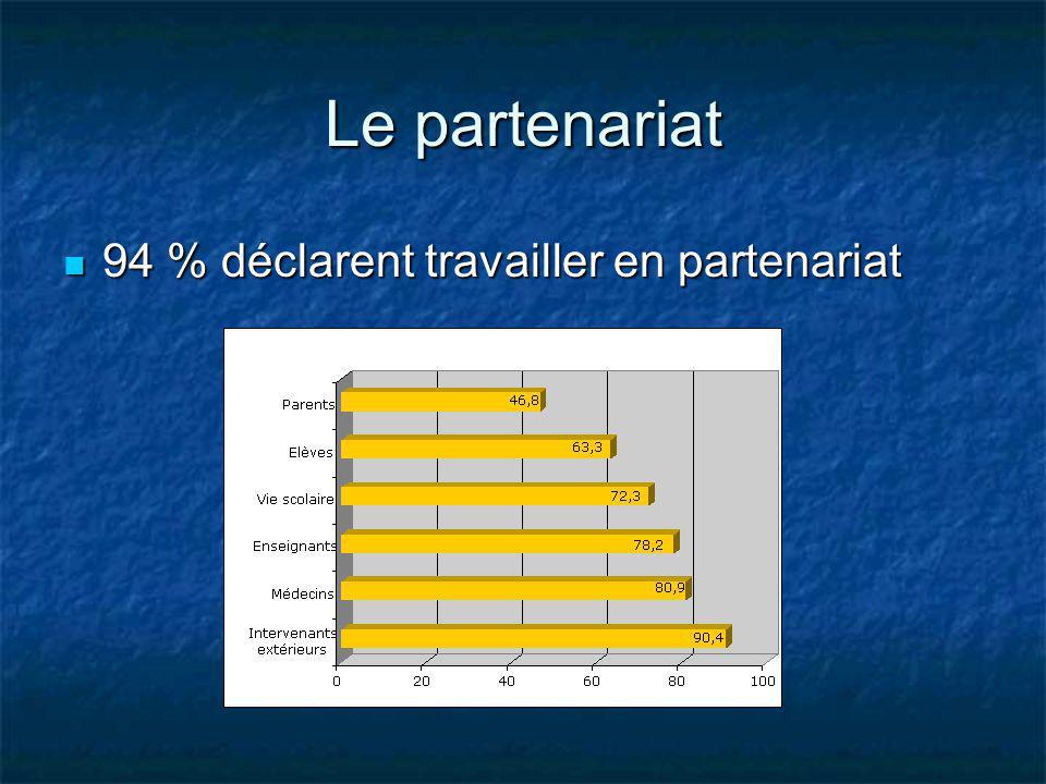 Le partenariat 94 % déclarent travailler en partenariat 94 % déclarent travailler en partenariat