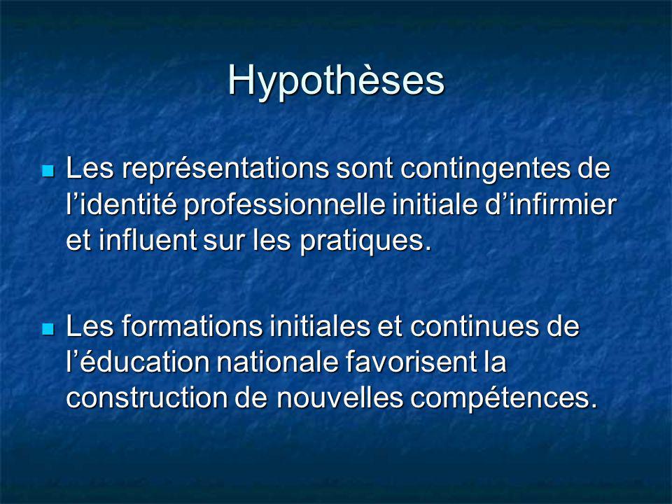 Hypothèses Les représentations sont contingentes de lidentité professionnelle initiale dinfirmier et influent sur les pratiques. Les représentations s