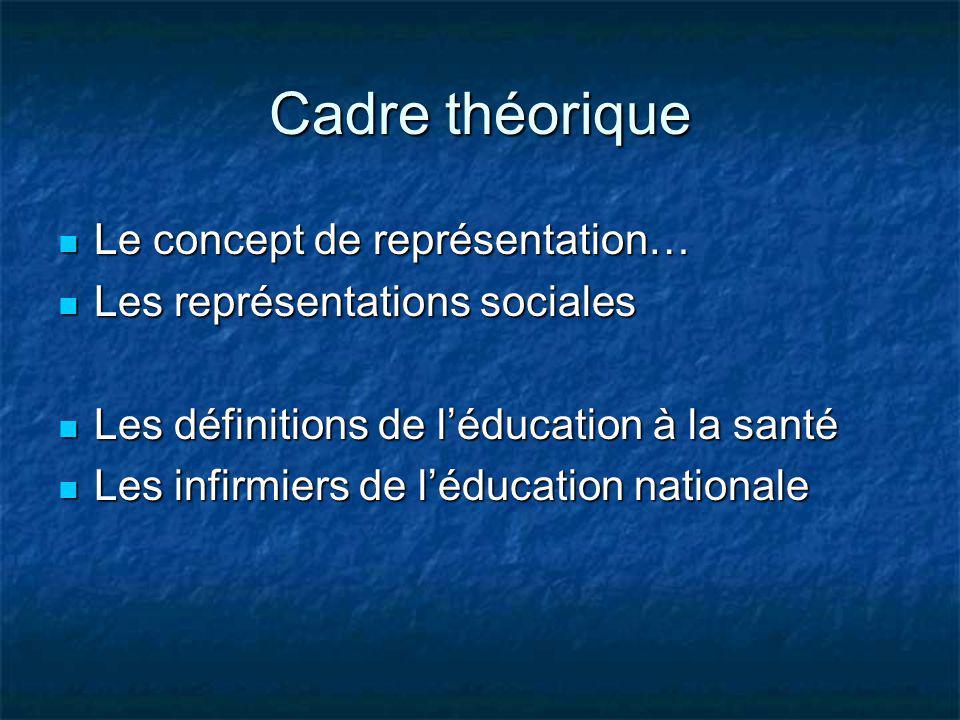 Cadre théorique Le concept de représentation… Le concept de représentation… Les représentations sociales Les représentations sociales Les définitions