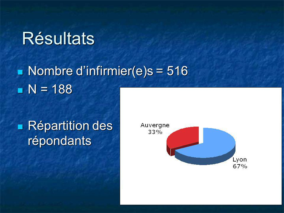 Nombre dinfirmier(e)s = 516 Nombre dinfirmier(e)s = 516 N = 188 N = 188 Répartition des répondants Répartition des répondants Résultats