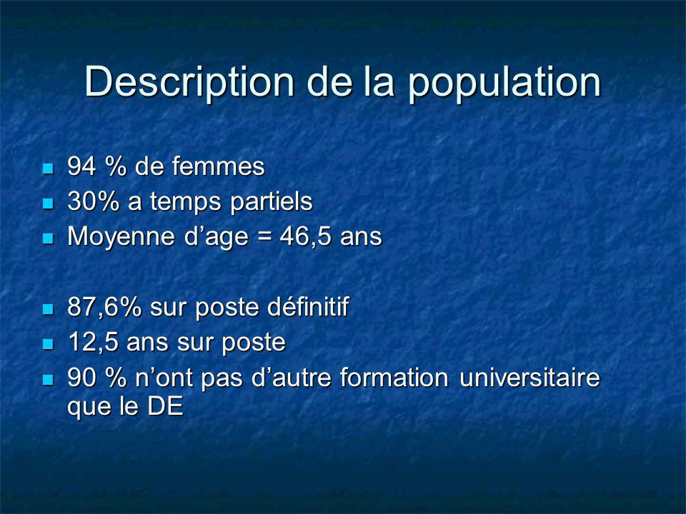 Description de la population 94 % de femmes 94 % de femmes 30% a temps partiels 30% a temps partiels Moyenne dage = 46,5 ans Moyenne dage = 46,5 ans 8