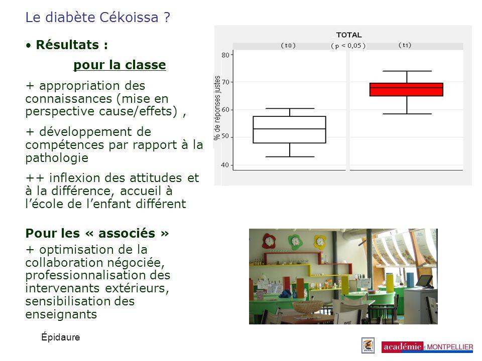 Épidaure Résultats : pour la classe + appropriation des connaissances (mise en perspective cause/effets), + développement de compétences par rapport à
