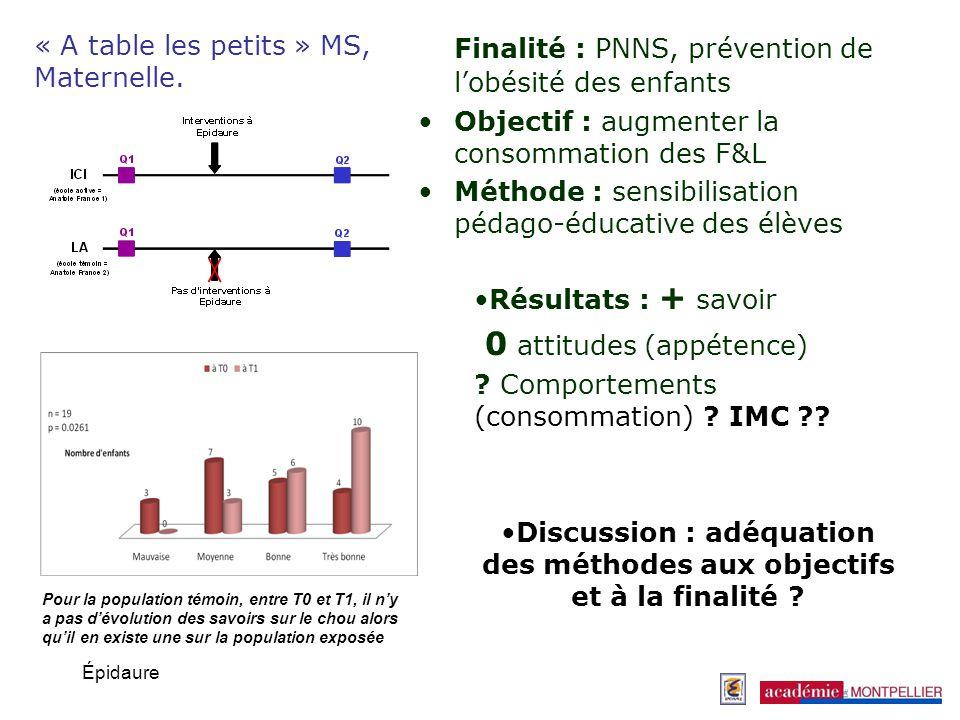 Épidaure La démarche active, participative… « A table tout le monde » Élémentaire.
