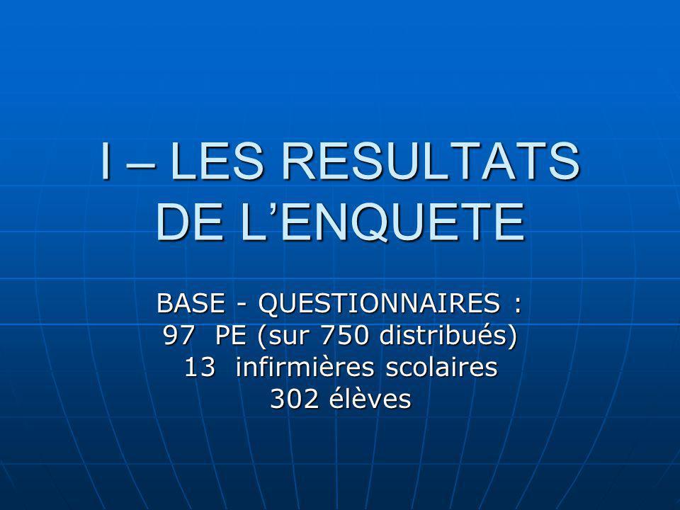 I – LES RESULTATS DE LENQUETE BASE - QUESTIONNAIRES : 97 PE (sur 750 distribués) 13 infirmières scolaires 302 élèves