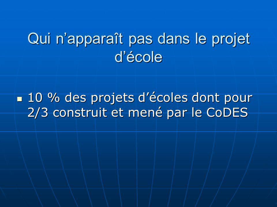 Qui napparaît pas dans le projet décole 10 % des projets décoles dont pour 2/3 construit et mené par le CoDES 10 % des projets décoles dont pour 2/3 construit et mené par le CoDES