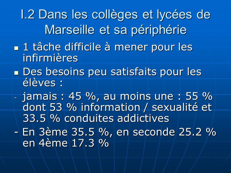 I.2 Dans les collèges et lycées de Marseille et sa périphérie 1 tâche difficile à mener pour les infirmières 1 tâche difficile à mener pour les infirmières Des besoins peu satisfaits pour les élèves : Des besoins peu satisfaits pour les élèves : - jamais : 45 %, au moins une : 55 % dont 53 % information / sexualité et 33.5 % conduites addictives - En 3ème 35.5 %, en seconde 25.2 % en 4ème 17.3 %