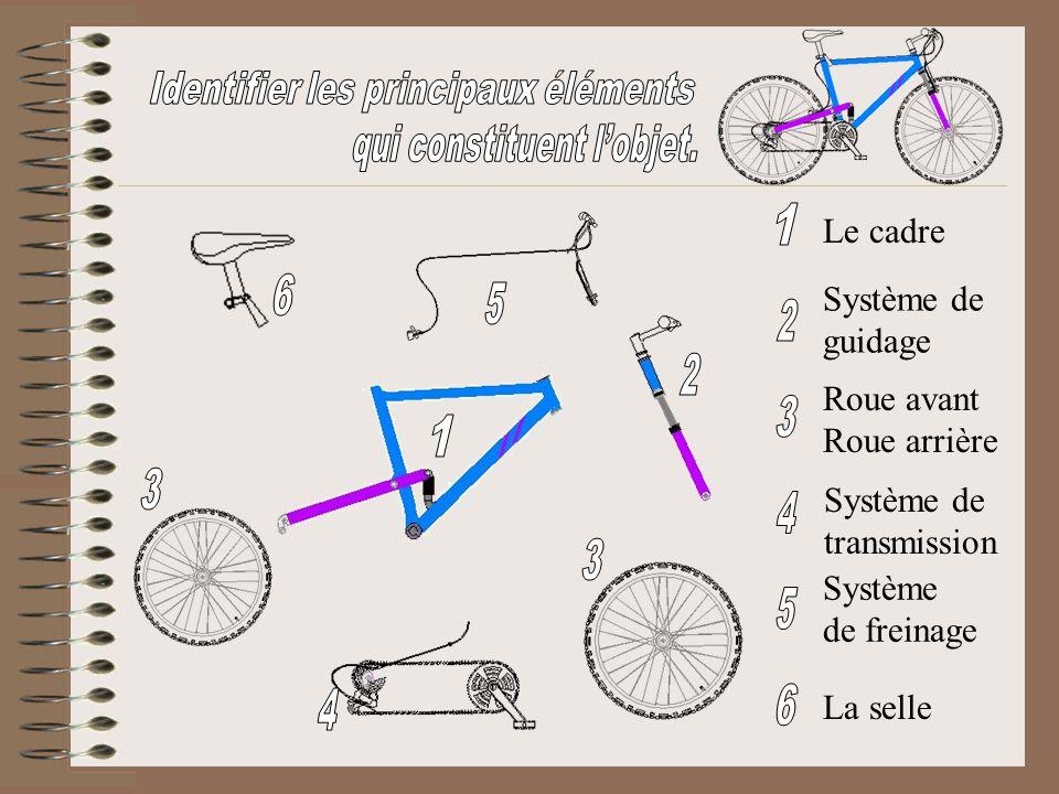 Le cadre Système de guidage Roue avant Roue arrière Système de transmission Système de freinage La selle