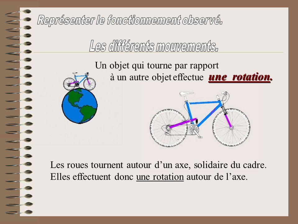 Un objet qui tourne par rapport à un autre objet effectue Les roues tournent autour dun axe, solidaire du cadre. Elles effectuent donc une rotation au