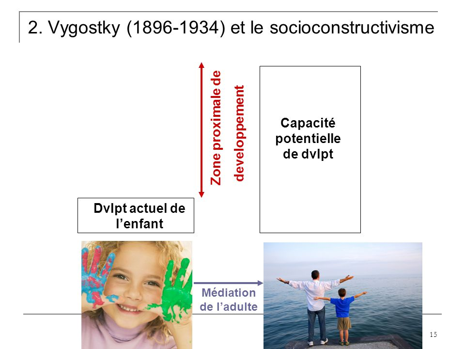 15 2. Vygostky (1896-1934) et le socioconstructivisme Dvlpt actuel de lenfant Capacité potentielle de dvlpt Zone proximale de developpement Médiation